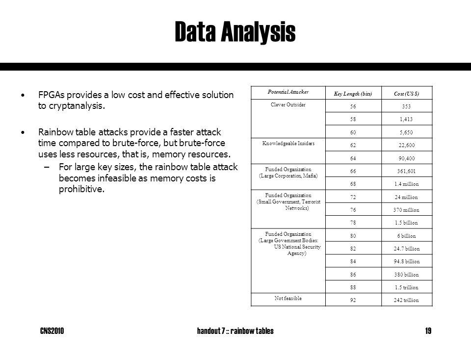 CNS2010handout 7 :: rainbow tables19 Data Analysis FPGAs provides a low cost and effective solution to cryptanalysis. Rainbow table attacks provide a