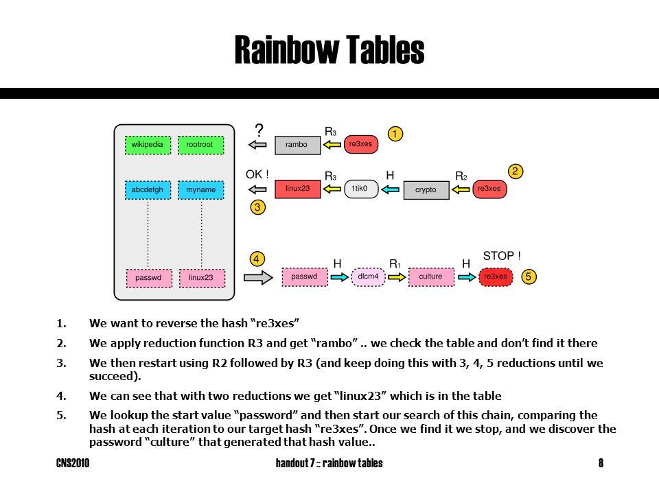 CNS2010handout 7 :: rainbow tables9 Rainbow Tables Rainbow Table for LanManager passwords (windows) config #0 Charset [ABCDEFGHIJKLMNOPQRSTUVWXYZ ] Keyspace 8353082582 Table size 610Mb Success probability 0.9990 Cracks 5-alpha in a few seconds http://www.antsight.com/zsl/rainbowcrack/demo_rainbowcrack_cfg0.txt Rainbow Table for LanManager passwords (windows) config #1 Charset [ABCDEFGHIJKLMNOPQRSTUVWXYZ0123456789 ] Keyspace 80603140212 Table size 3 GB Success probability 0.9904