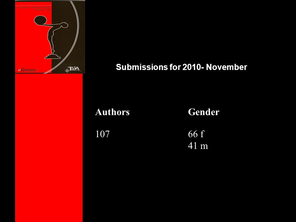 Submissions for 2010- November AuthorsGender 10766 f 41 m