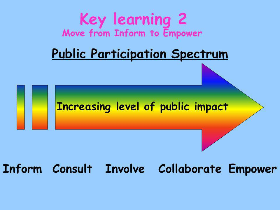 Public Participation Spectrum Increasing level of public impact InformConsultInvolveCollaborateEmpower Move from Inform to Empower Key learning 2