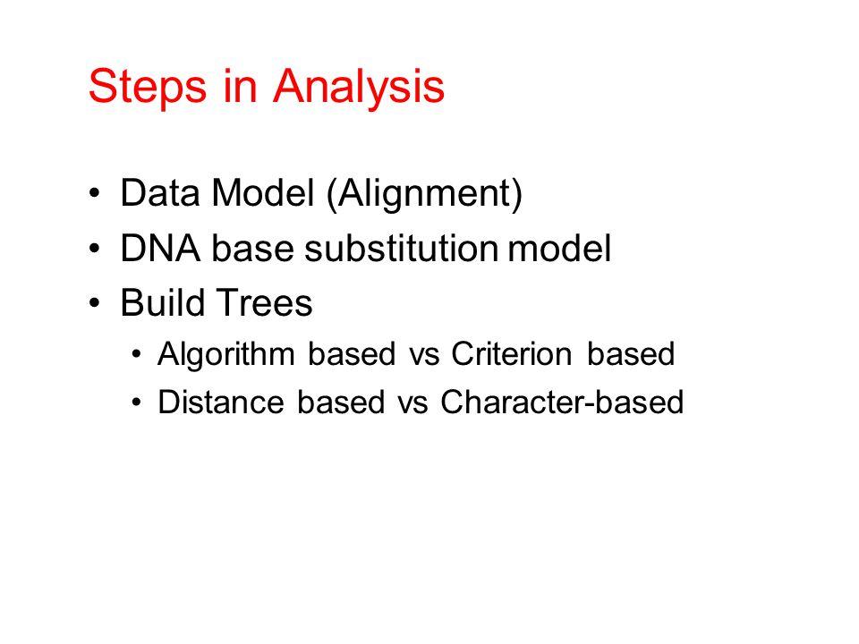Steps in Analysis Data Model (Alignment) DNA base substitution model Build Trees Algorithm based vs Criterion based Distance based vs Character-based