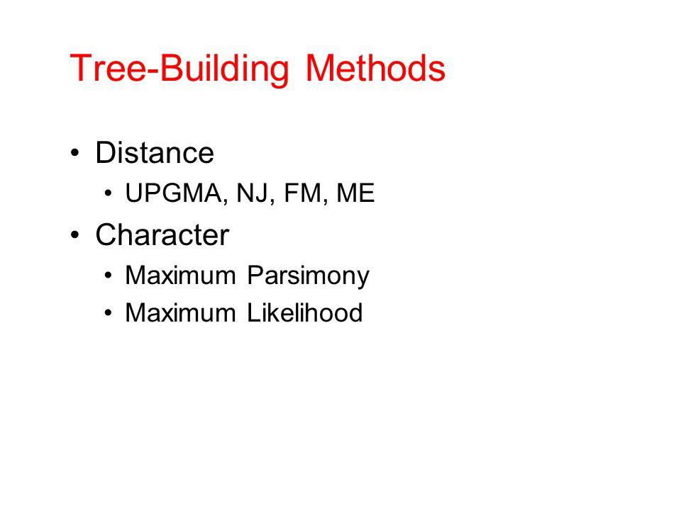 Tree-Building Methods Distance UPGMA, NJ, FM, ME Character Maximum Parsimony Maximum Likelihood