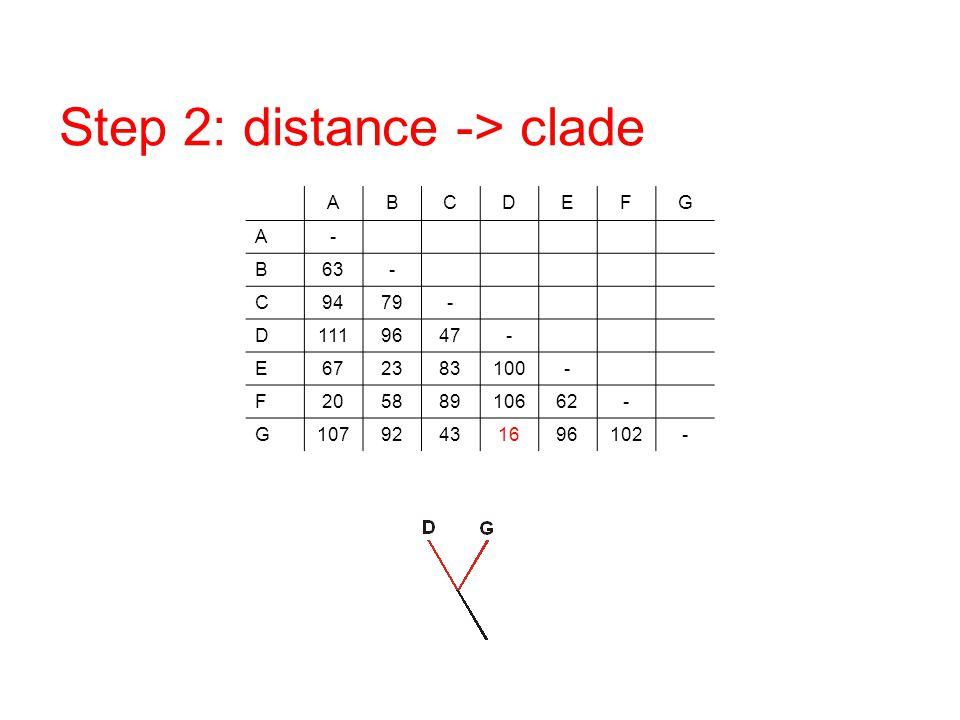 Step 2: distance -> clade ABCDEFG A- B63- C9479- D1119647- E672383100- F20588910662- G10792431696102-