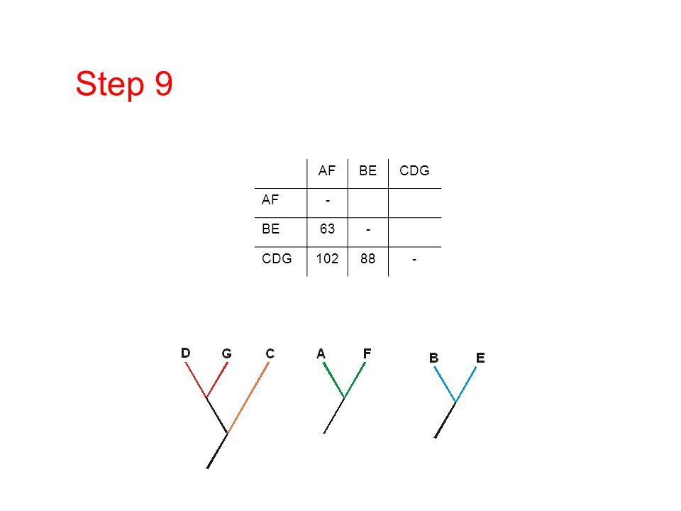 Step 9 AFBECDG AF- BE63- CDG10288-