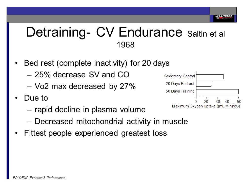 EDU2EXP Exercise & Performance Detraining- CV Endurance Saltin et al 1968 Bed rest (complete inactivity) for 20 days –25% decrease SV and CO –Vo2 max decreased by 27% Due to –rapid decline in plasma volume –Decreased mitochondrial activity in muscle Fittest people experienced greatest loss