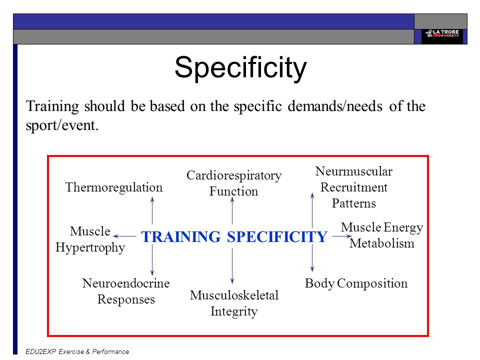EDU2EXP Exercise & Performance Training should be based on the specific demands/needs of the sport/event.