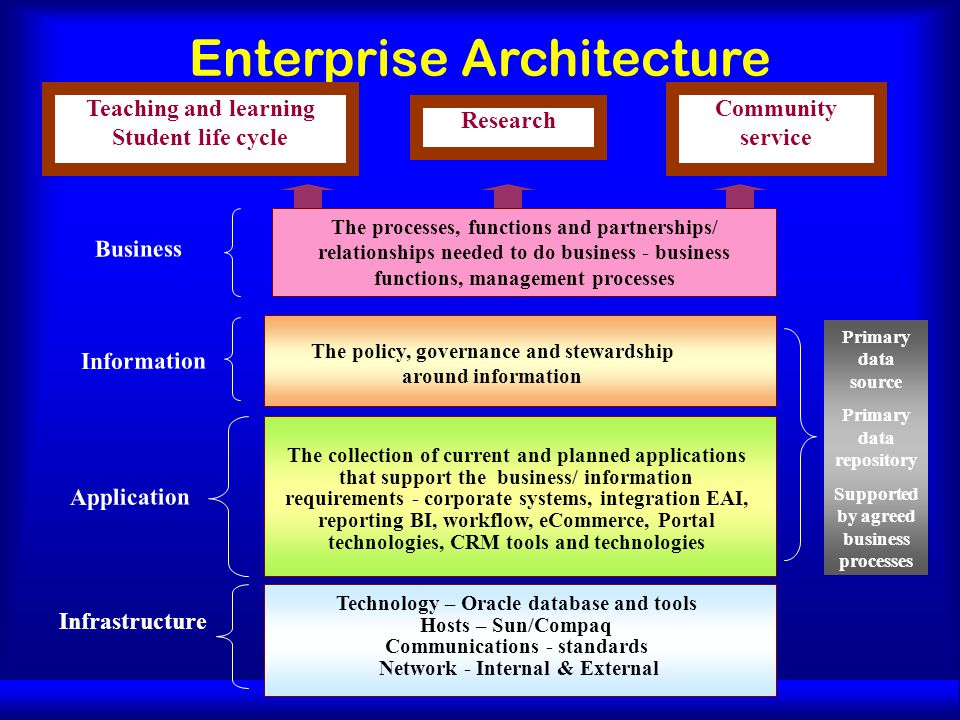 The policy, governance and stewardship around information The collection of current and planned applications that support the business/ information requirements - corporate systems, integration EAI, reporting BI, workflow, eCommerce, Portal technologies, CRM tools and technologies Technology – Oracle database and tools Hosts – Sun/Compaq Communications - standards Network - Internal & External Application Infrastructure Enterprise Architecture Information Business The processes, functions and partnerships/ relationships needed to do business - business functions, management processes Teaching and learning Student life cycle Research Community service Primary data source Primary data repository Supported by agreed business processes