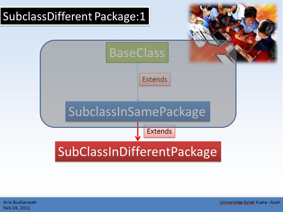 SubclassDifferent Package:1 BaseClass SubclassInSamePackage Extends SubClassInDifferentPackage Extends