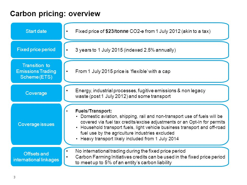 Carbon pricing: overview Who is liable.