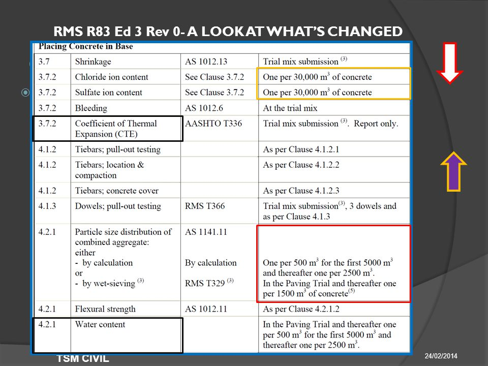 RMS R83 Ed 3 Rev 0- A LOOK AT WHAT'S CHANGED  ANNEXURE L 24/02/2014 TSM CIVIL  Minimum Frequency of Testing