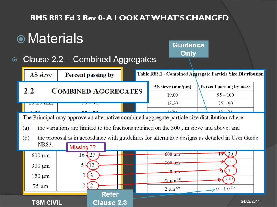 RMS R83 Ed 3 Rev 0- A LOOK AT WHAT'S CHANGED  Materials 24/02/2014 TSM CIVIL  Clause 2.2 – Combined Aggregates Guidance Only Refer Clause 2.3 Missing