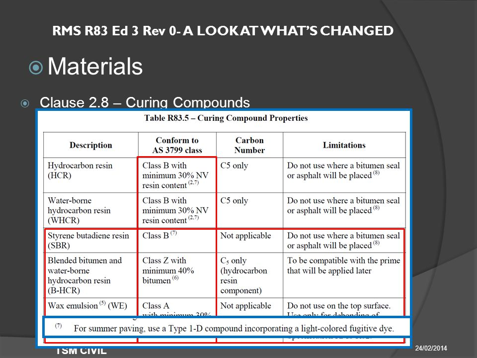 RMS R83 Ed 3 Rev 0- A LOOK AT WHAT'S CHANGED  Materials 24/02/2014 TSM CIVIL  Clause 2.8 – Curing Compounds