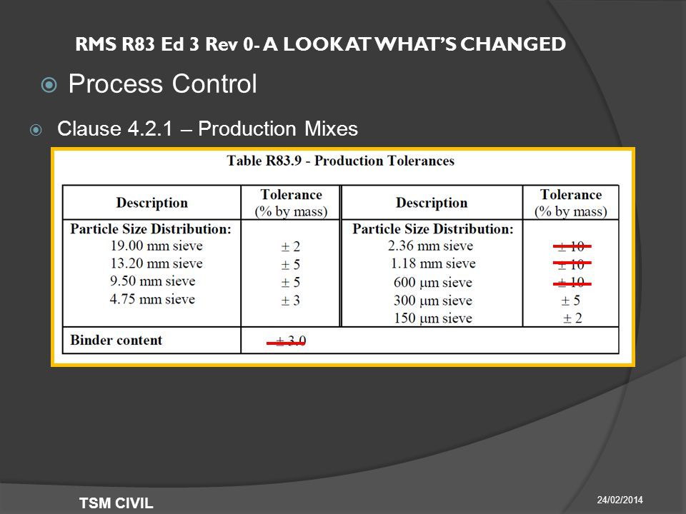 RMS R83 Ed 3 Rev 0- A LOOK AT WHAT'S CHANGED  Process Control 24/02/2014 TSM CIVIL  Clause – Production Mixes