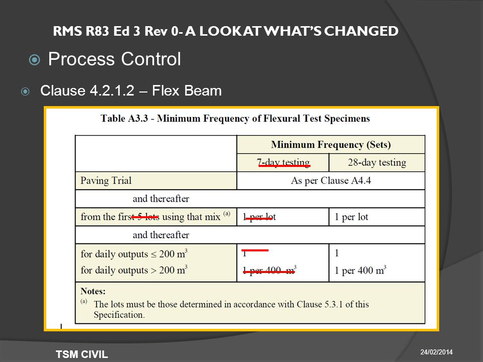 RMS R83 Ed 3 Rev 0- A LOOK AT WHAT'S CHANGED  Process Control 24/02/2014 TSM CIVIL  Clause – Flex Beam