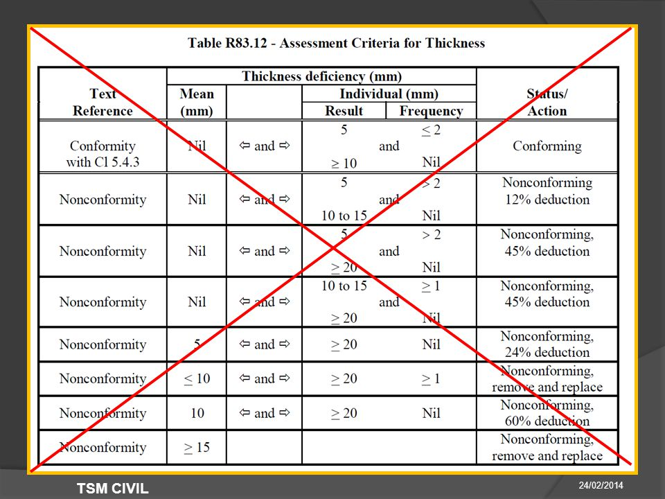 RMS R83 Ed 3 Rev 0- A LOOK AT WHAT'S CHANGED  End Product 24/02/2014 TSM CIVIL  Clause Thickness Assessment