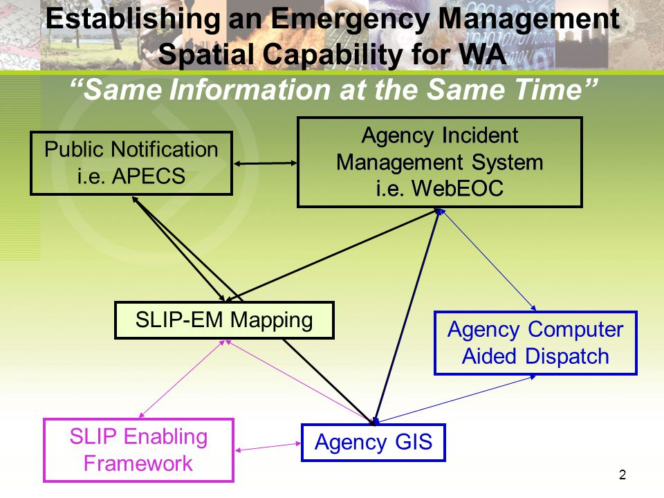 13 Processes Near-real time incident data sharing (aerial surveillance, field surveys, agency based GIS services, etc) Alignment with AIMS (authorisation, authentication, auditing)