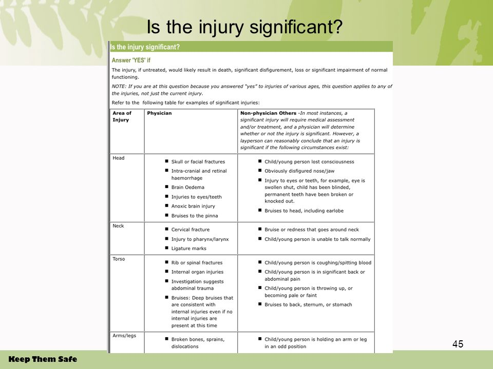 45 Is the injury significant