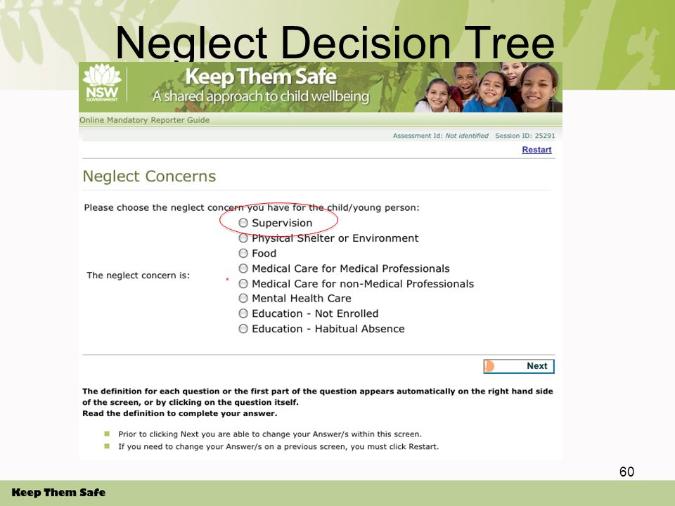 60 Neglect Decision Tree