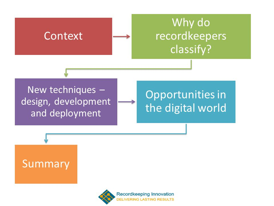 Context Why do recordkeepers classify.