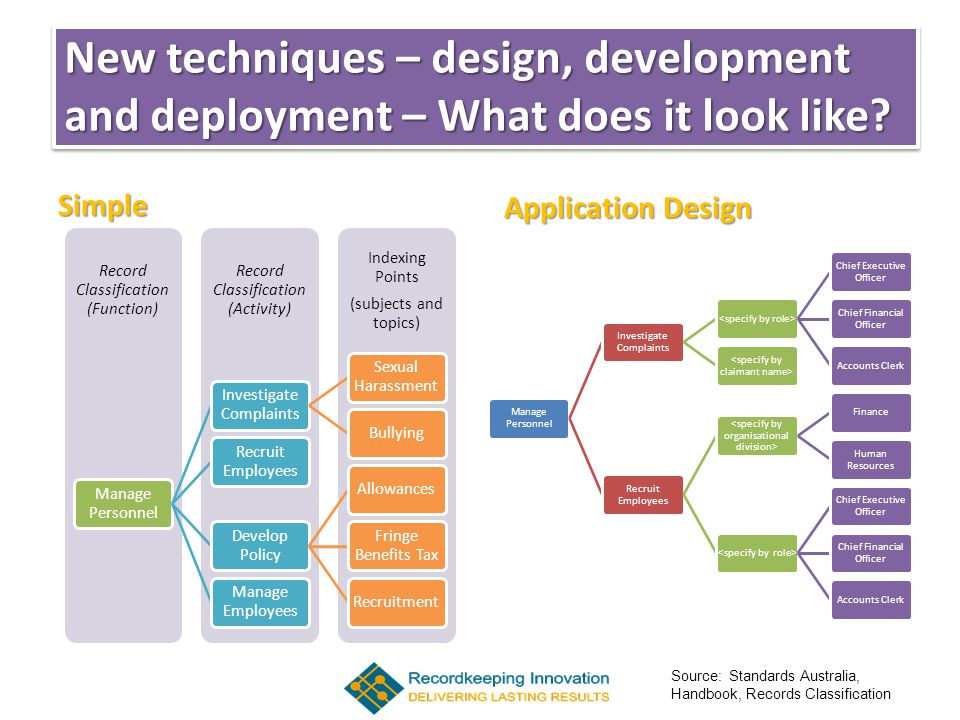 New techniques – design, development and deployment – What does it look like.