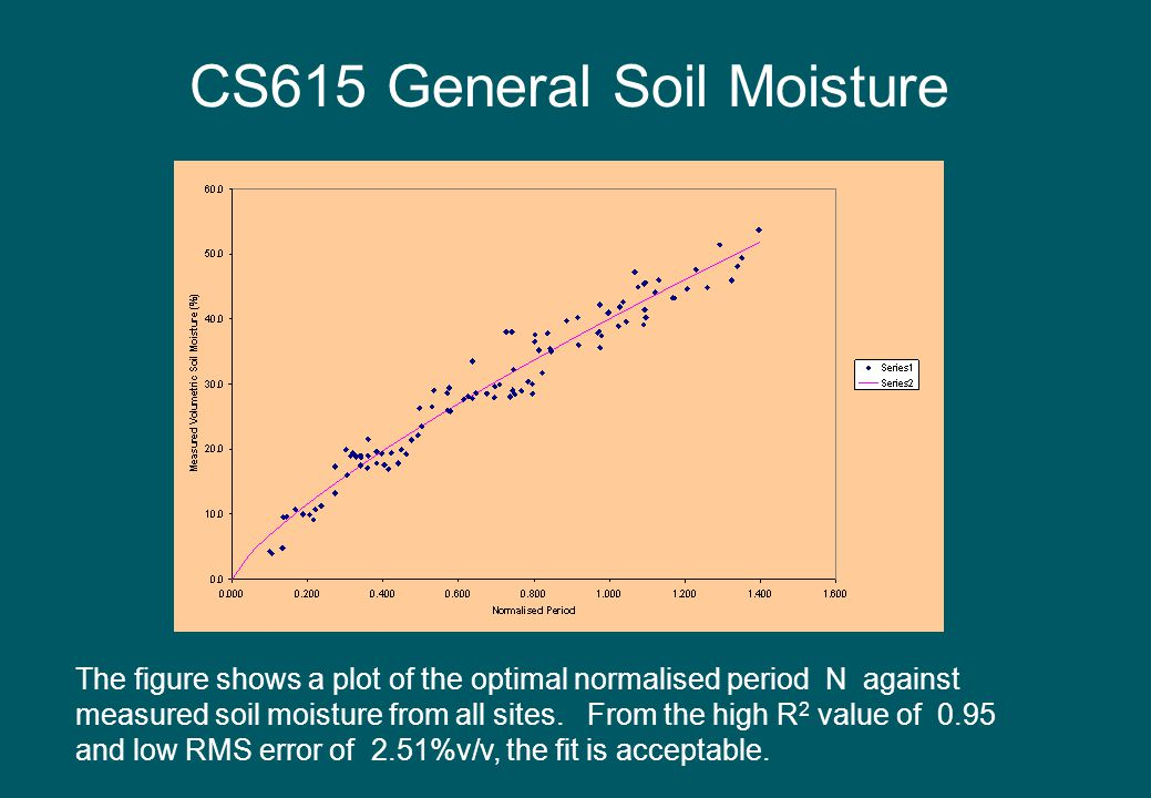 CS615 General Soil Moisture The figure shows a plot of the optimal normalised period N against measured soil moisture from all sites. From the high R