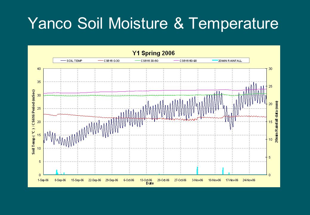 Yanco Soil Moisture & Temperature