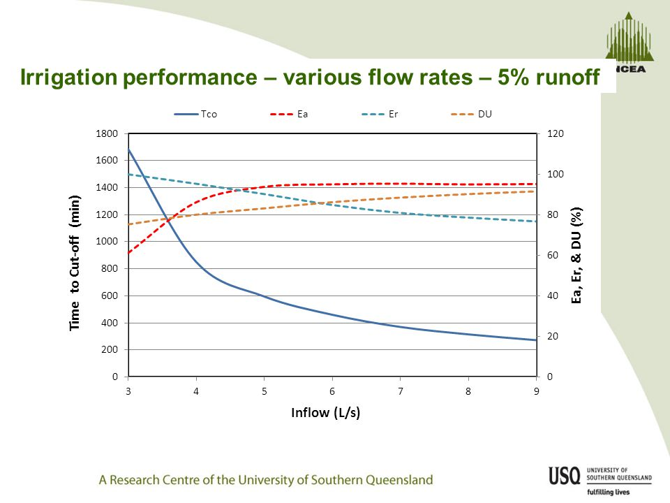 Irrigation performance – various flow rates – 5% runoff
