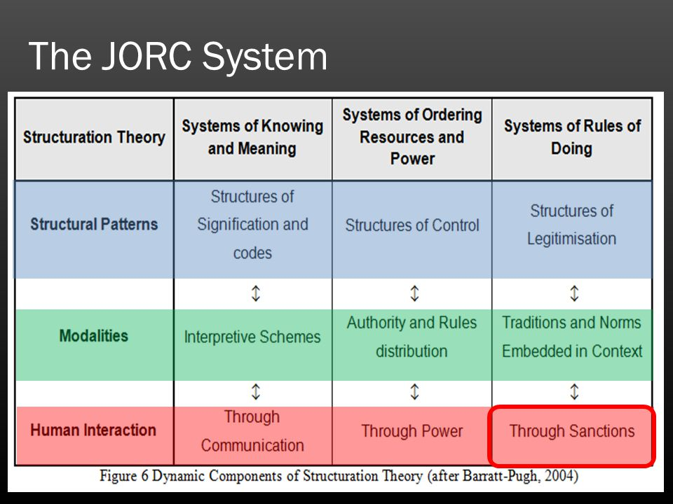 The JORC System