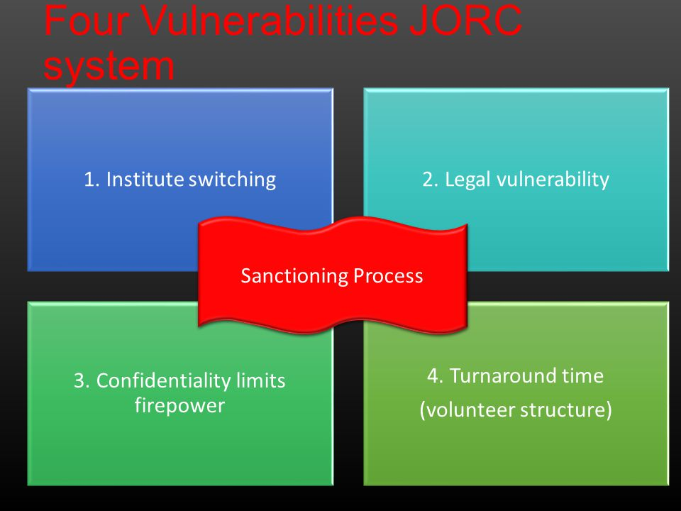 Four Vulnerabilities JORC system 1. Institute switching2.