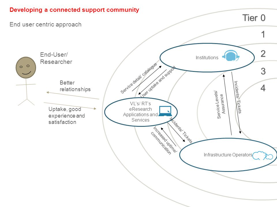 Tier VL's/ RT's eResearch Applications and Services Institutions Infrastructure Operators End-User/ Researcher Developing a connected support community End user centric approach Service detail/ catalogue User uptake and support Better relationships Uptake, good experience and satisfaction Incidents/ Tickets Increased uptime/ communication Incidents/ Tickets Service Levels/ Assurance