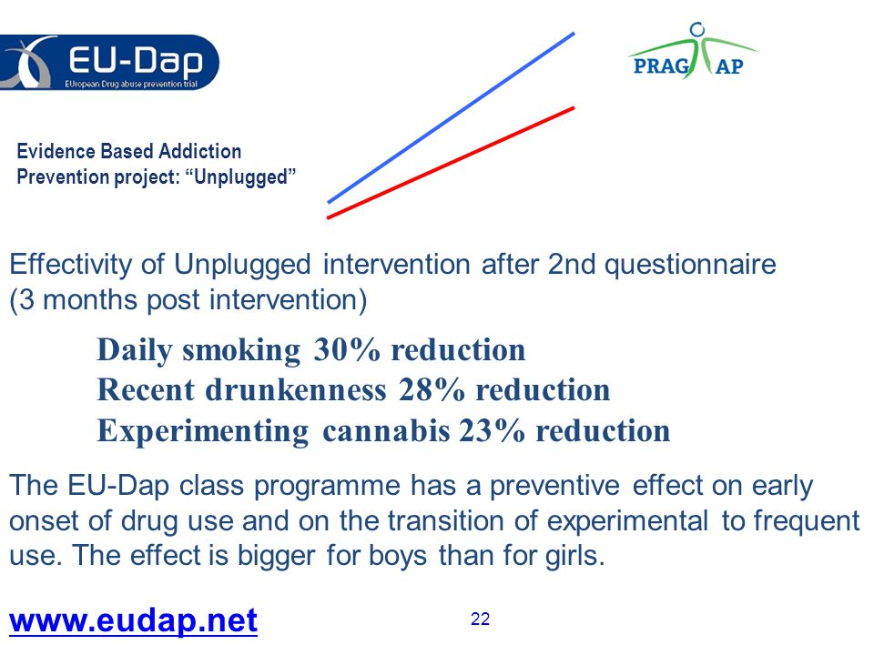 22 Effectivity of Unplugged intervention after 2nd questionnaire (3 months post intervention) Daily smoking 30% reduction Recent drunkenness 28% reduction Experimenting cannabis 23% reduction The EU-Dap class programme has a preventive effect on early onset of drug use and on the transition of experimental to frequent use.