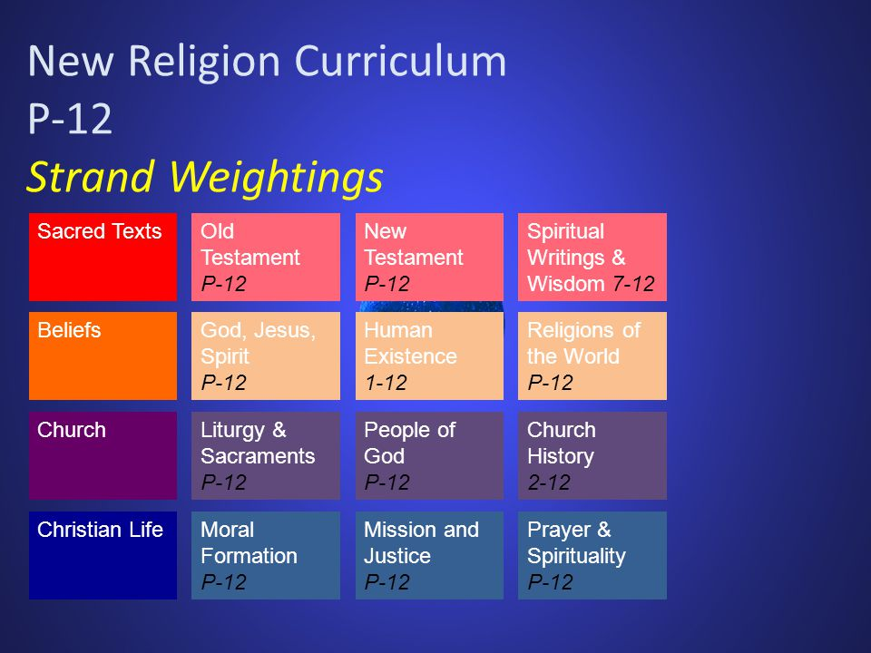 New Religion Curriculum P-12 Strand Weightings Sacred TextsOld Testament P-12 Spiritual Writings & Wisdom 7-12 New Testament P-12 BeliefsGod, Jesus, Spirit P-12 Religions of the World P-12 Human Existence 1-12 ChurchLiturgy & Sacraments P-12 Church History 2-12 People of God P-12 Christian LifeMoral Formation P-12 Prayer & Spirituality P-12 Mission and Justice P-12