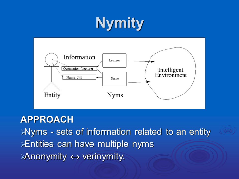 Nymity APPROACH  Nyms - sets of information related to an entity  Entities can have multiple nyms  Anonymity  verinymity.