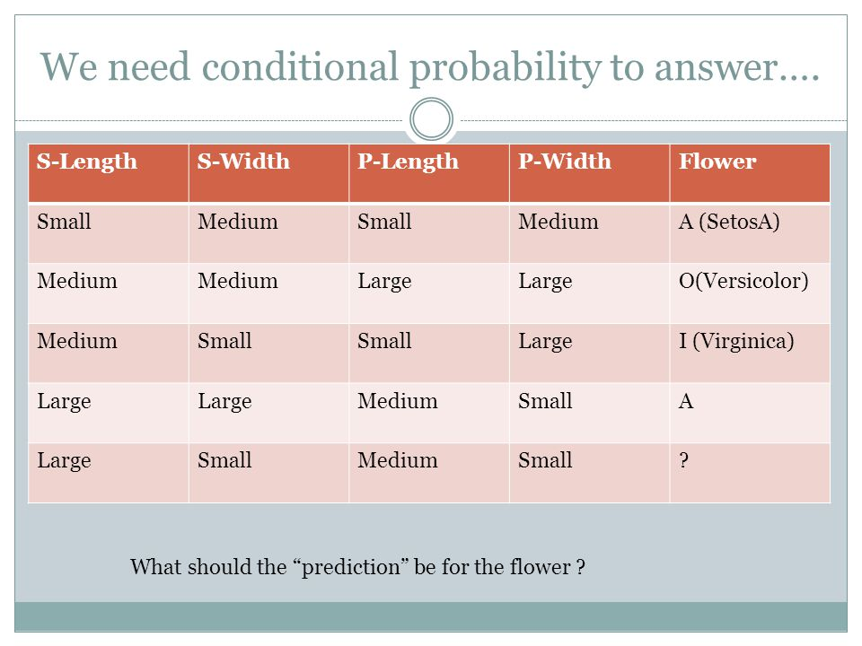We need conditional probability to answer…. S-LengthS-WidthP-LengthP-WidthFlower SmallMediumSmallMediumA (SetosA) Medium Large O(Versicolor) MediumSma