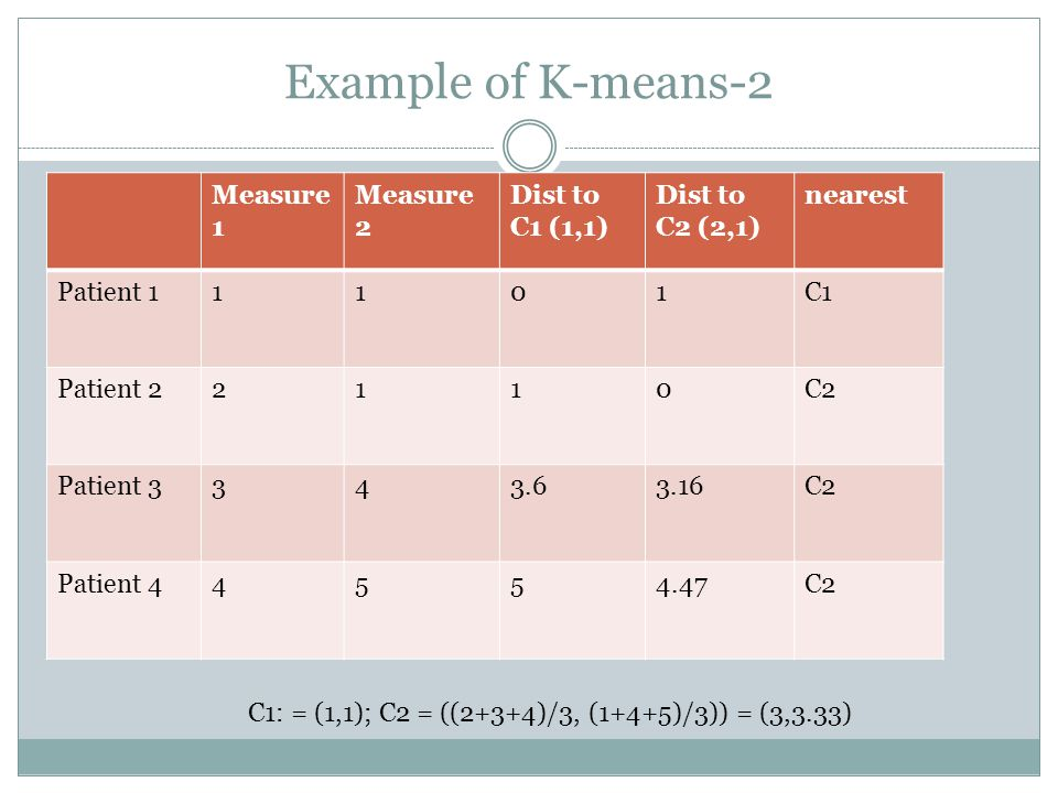 Example of K-means-2 Measure 1 Measure 2 Dist to C1 (1,1) Dist to C2 (2,1) nearest Patient 11101C1 Patient 22110C2 Patient C2 Patient C2 C1: = (1,1); C2 = ((2+3+4)/3, (1+4+5)/3)) = (3,3.33)