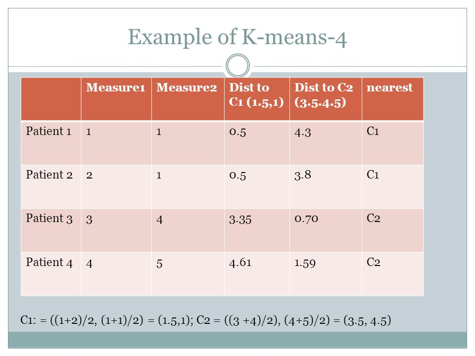 Example of K-means-4 Measure1Measure2Dist to C1 (1.5,1) Dist to C2 ( ) nearest Patient C1 Patient C1 Patient C2 Patient C2 C1: = ((1+2)/2, (1+1)/2) = (1.5,1); C2 = ((3 +4)/2), (4+5)/2) = (3.5, 4.5)