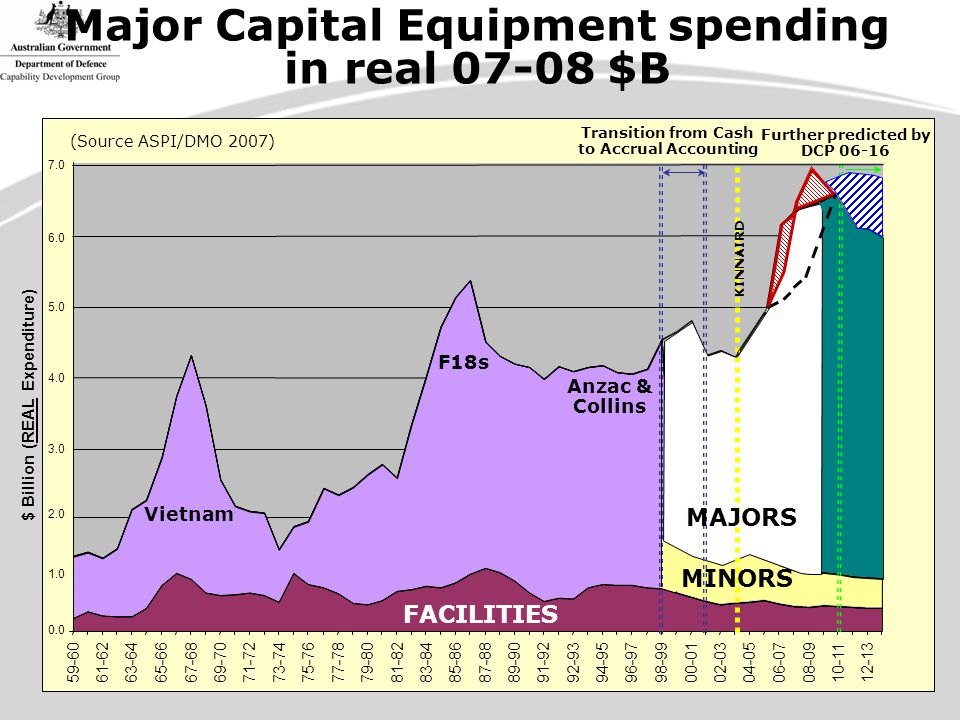 Major Capital Equipment spending in real 07-08 $B 0.0 1.0 2.0 3.0 4.0 5.0 6.0 59-6061-6263-6465-6667-6869-7071-7273-7475-7677-7879-8081-8283-8485-8687-8889-9091-9292-9394-9596-9798-9900-0102-0304-0506-0708-0910-1112-13 $ Billion (REAL Expenditure) Transition from Cash to Accrual Accounting Further predicted by DCP 06-16 (Source ASPI/DMO 2007) Vietnam F18s Anzac & Collins FACILITIES KINNAIRD MAJORS MINORS 7.0