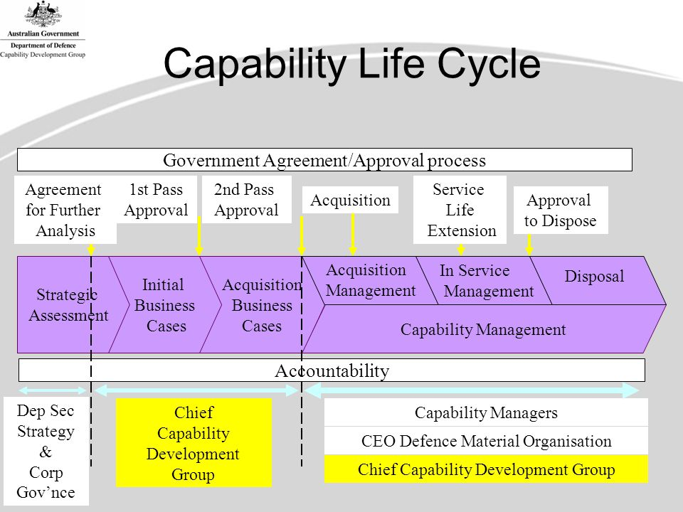 Capability Life Cycle Government Agreement/Approval process Accountability Strategic Assessment Initial Business Cases Acquisition Business Cases Capability Management Agreement for Further Analysis 1st Pass Approval 2nd Pass Approval Acquisition Service Life Extension Approval to Dispose Acquisition Management In Service Management Disposal Dep Sec Strategy & Corp Gov'nce Chief Capability Development Group CEO Defence Material Organisation Capability ManagersChief Capability Development Group