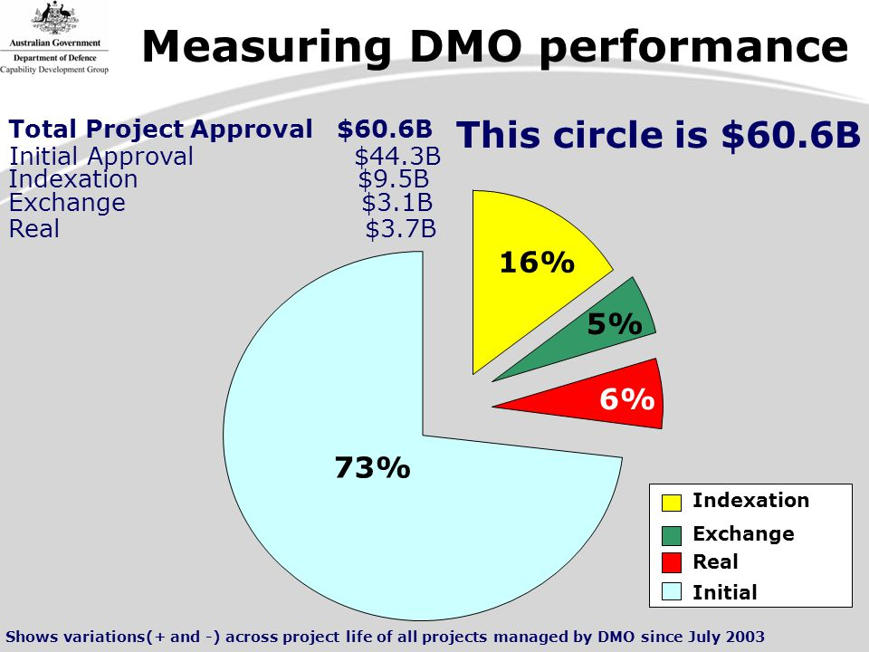 16% 5% 6% 73% Indexation Exchange Real Initial Total Project Approval $60.6B Initial Approval $44.3B Indexation $9.5B Exchange $3.1B Real $3.7B Shows variations(+ and -) across project life of all projects managed by DMO since July 2003 This circle is $60.6B Measuring DMO performance
