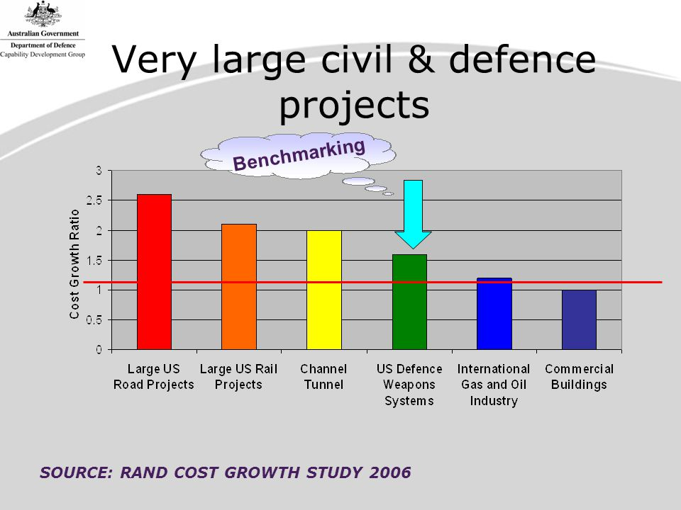 Very large civil & defence projects SOURCE: RAND COST GROWTH STUDY 2006 Benchmarking