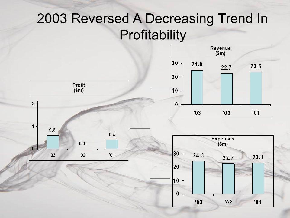 2003 Reversed A Decreasing Trend In Profitability Profit ($m) Revenue ($m) Expenses ($m)
