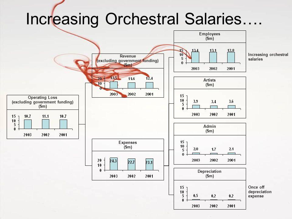 Increasing Orchestral Salaries….
