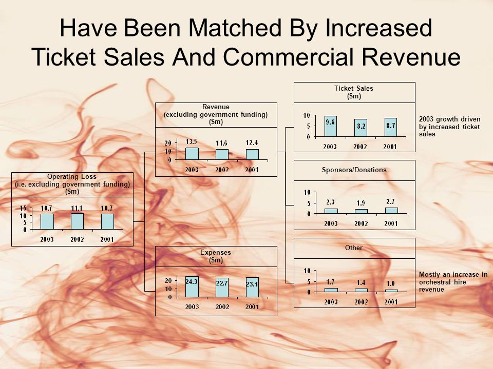 Have Been Matched By Increased Ticket Sales And Commercial Revenue Operating Loss (i.e.