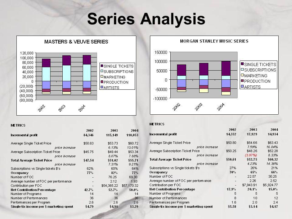 Series Analysis
