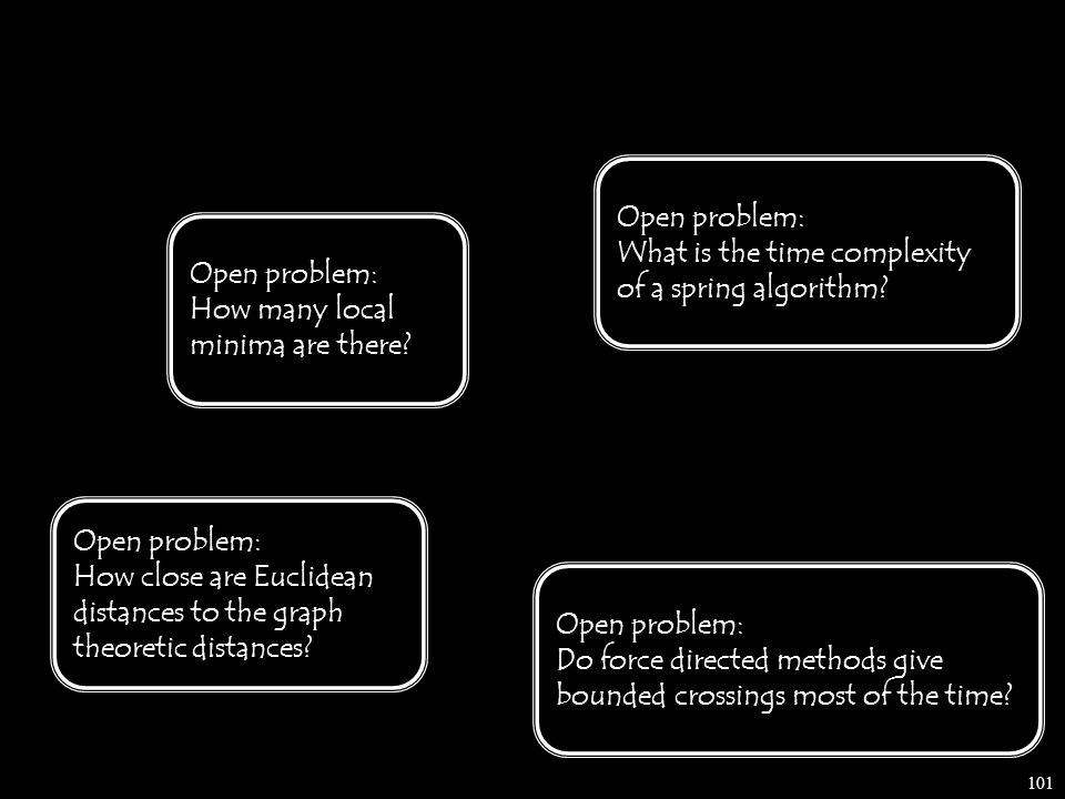 101 Open problem: What is the time complexity of a spring algorithm.