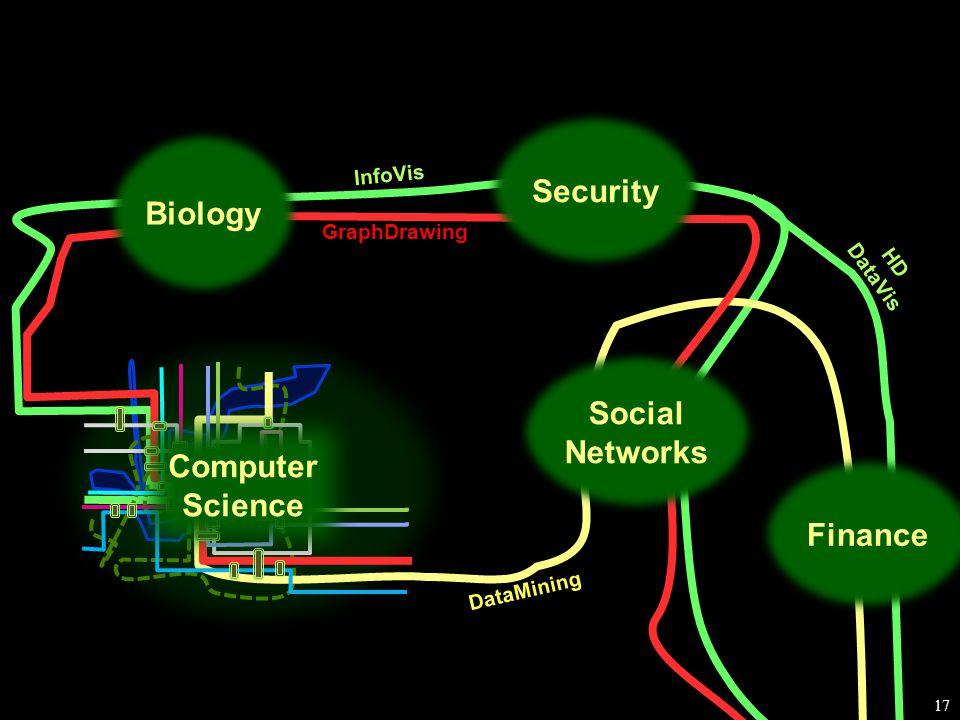 17 Biology Social Networks Computer Science Security GraphDrawing DataMining InfoVis HD DataVis Finance