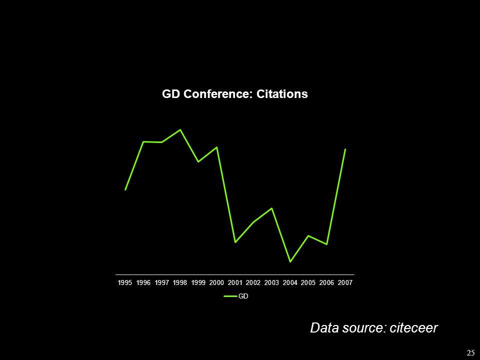 25 Data source: citeceer