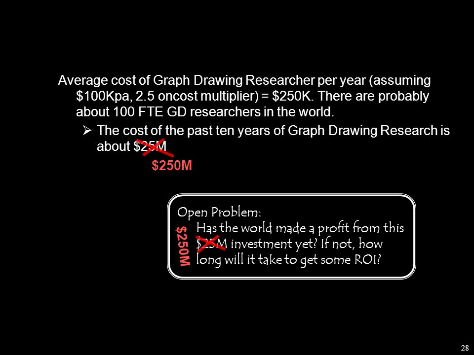 28 Average cost of Graph Drawing Researcher per year (assuming $100Kpa, 2.5 oncost multiplier) = $250K.