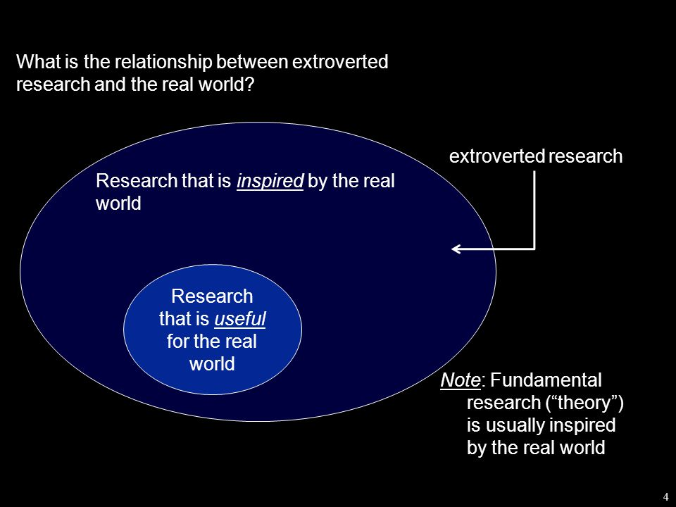 4 What is the relationship between extroverted research and the real world.