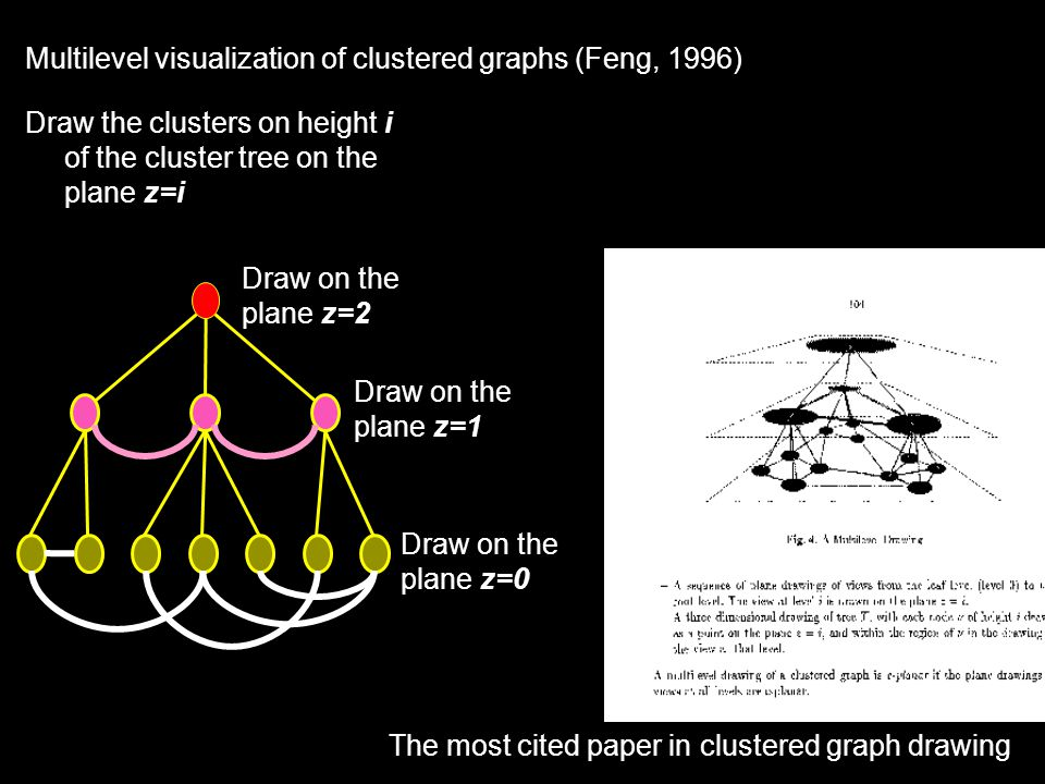 59 Multilevel visualization of clustered graphs (Feng, 1996) Draw the clusters on height i of the cluster tree on the plane z=i Draw on the plane z=0 Draw on the plane z=1 Draw on the plane z=2 The most cited paper in clustered graph drawing